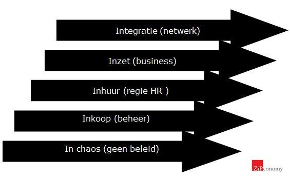 schema stadia inkoop naar integratie