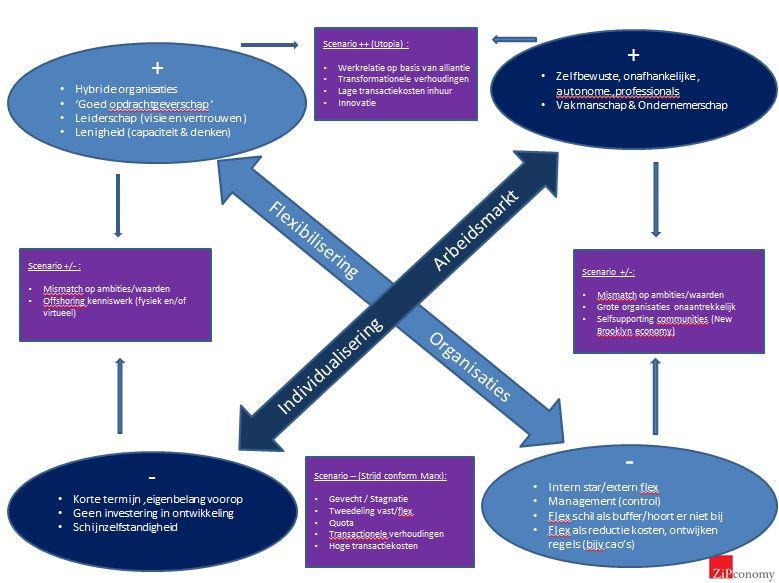 schema scenarios flexibilisering organisatie en individualisering arbeidsmarkt_midden