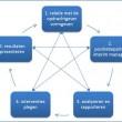 Eenvoud op Vrijdag: Vertrouwen als slaag- of faalfactor in een interim opdracht.