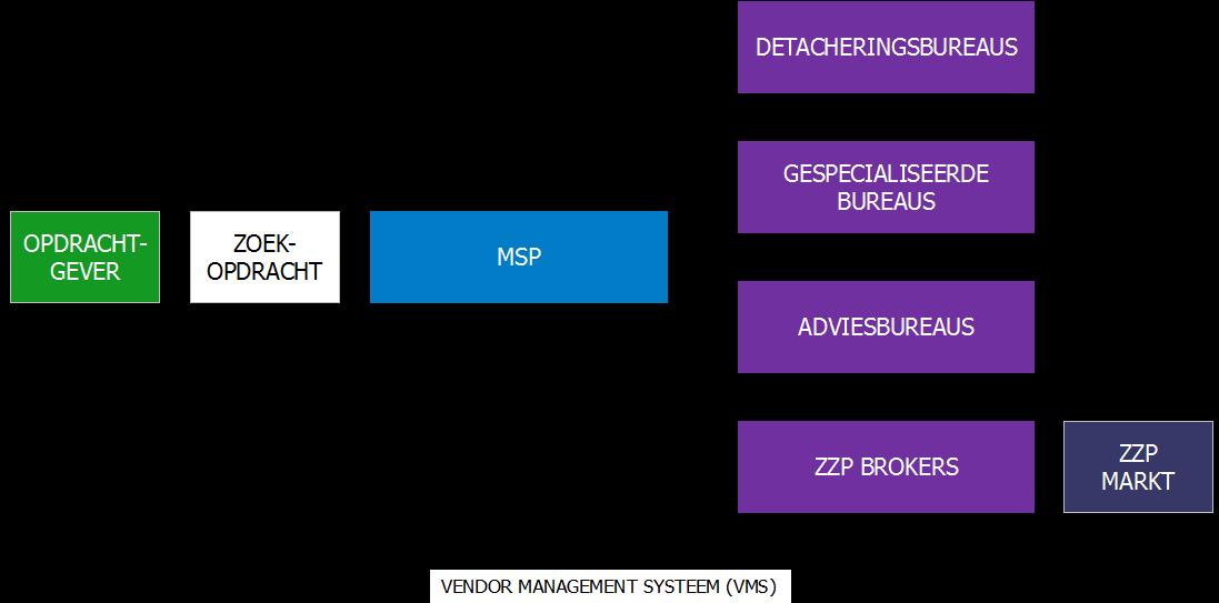 Figuur 3: Schematische weergave van de positionering van een MSP die als een hoofdaannemer wordt ingezet.
