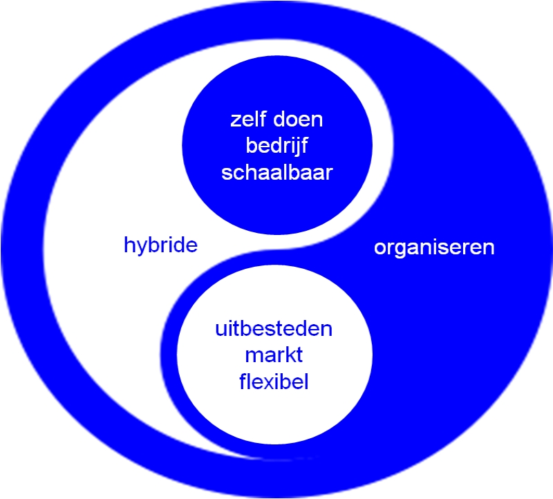 1_Hybrid_Organizing_Paul_Bessems