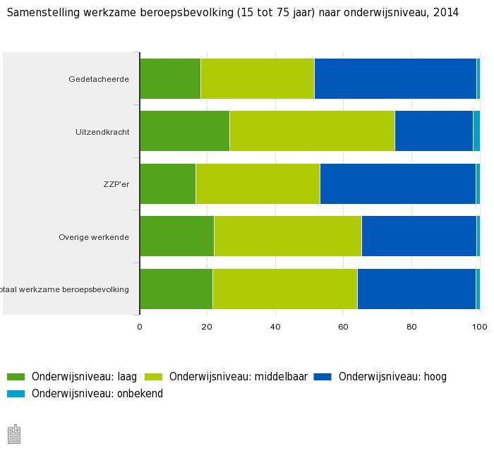 Nieuwste flexcijfers 2 3 van de werkzame beroepsbevolking is detachering zipconomy - Een hellend land ontwikkelen ...