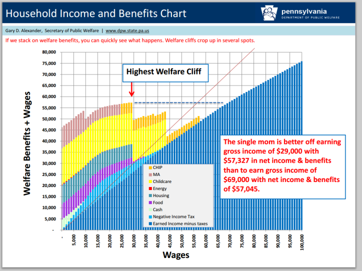 wage-benefits-cliff