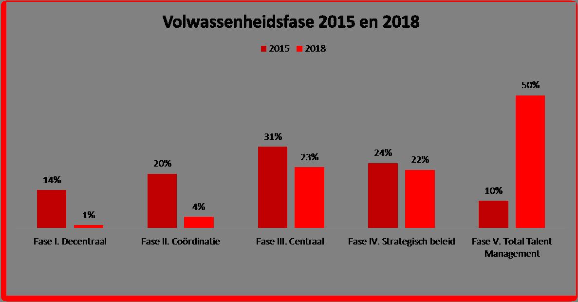 Verandering in volwassenheidsfase. Bron: Rapport Inhuur: HR of Inkoop (ZiPconomy, 2015)
