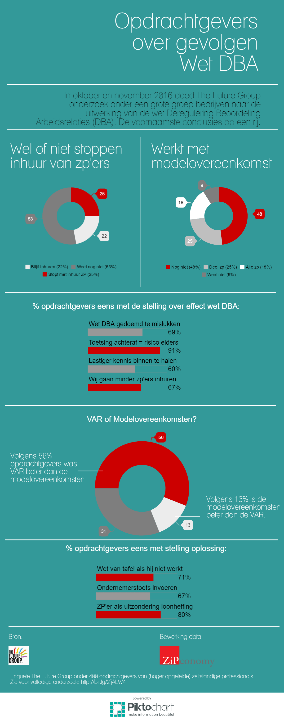 Gevolgen Wet DBA voor bedrijfsleven