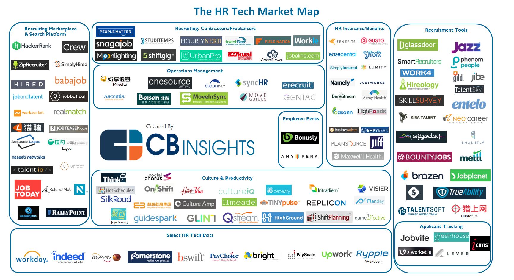 10 (Amerikaanse) HR startups die het werken met (en tussen ...