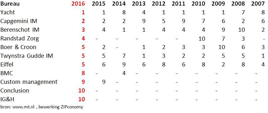 top-10-interim-management-bureau-2016