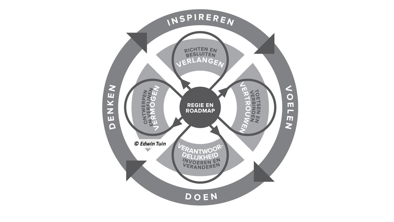 Het Veranderwiel. Een wenkend perspectief bij verandermanagement.