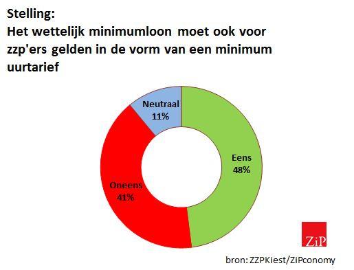 minimum tarief zzp