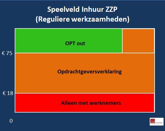 Rutte III, het regeerakkoord en de gevolgen voor opdrachtgevers van zelfstandigen en flex-inhuurders.