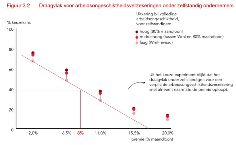 Bron: SEO rapport Keuzes sociale zekerheid, rode lijnen aanvulling ZIPconomy